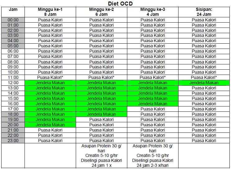 Memahami Diet OCD dengan Grafik | FLIGHT of IDEAS...