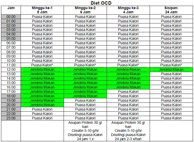 Diet OCD: 4 Cara yang Diet OCD Benar Untuk Pemula
